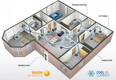 ducted-heating